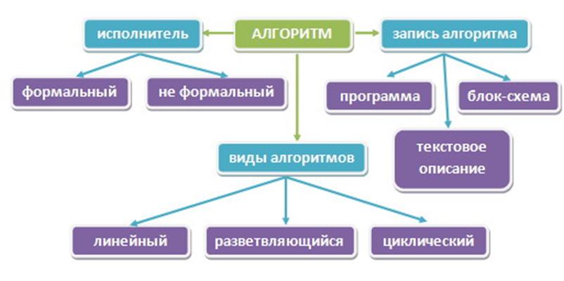 """Доклад на тему """"Использование системно-деятельностного подхода на уроках информатики"""""""
