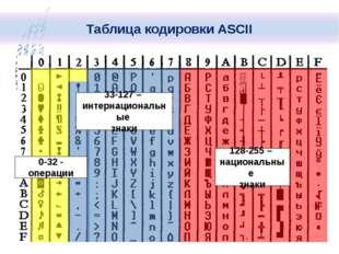 0-32 - операции 33-127 – интернациональные знаки 128-255 – национальные знак