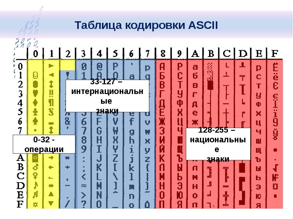 0-32 - операции 33-127 – интернациональные знаки 128-255 – национальные знак...