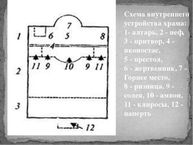 Схема внутреннего устройства храма: 1- алтарь, 2 - неф, 3 - притвор, 4 - икон...