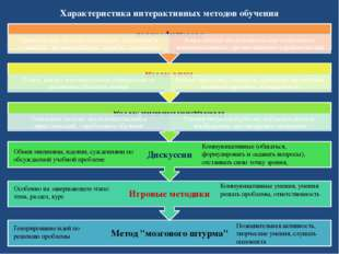 Характеристика интерактивных методов обучения Обмен мнениями, идеями, суждени