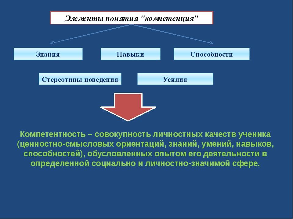 """Элементы понятия """"компетенция"""" Знания Навыки Способности Стереотипы поведения..."""