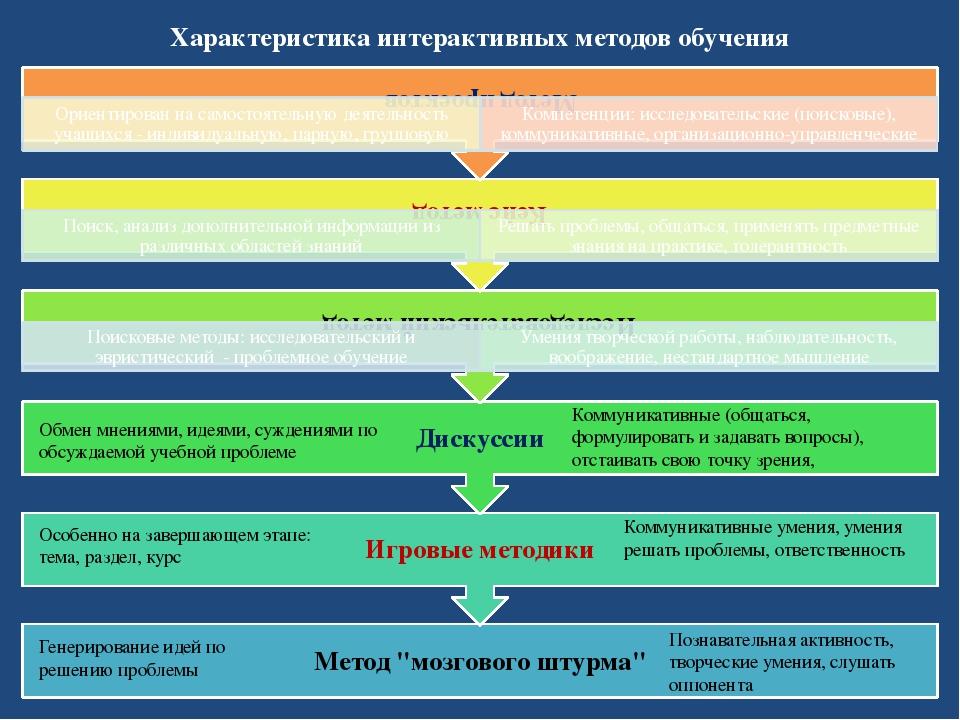 Характеристика интерактивных методов обучения Обмен мнениями, идеями, суждени...