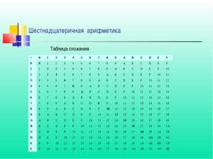 Таблица сложения Шестнадцатеричная арифметика +0123456789ABCDE