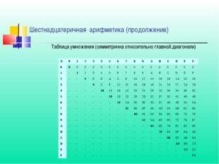 Таблица умножения (симметрична относительно главной диагонали) Шестнадцатерич
