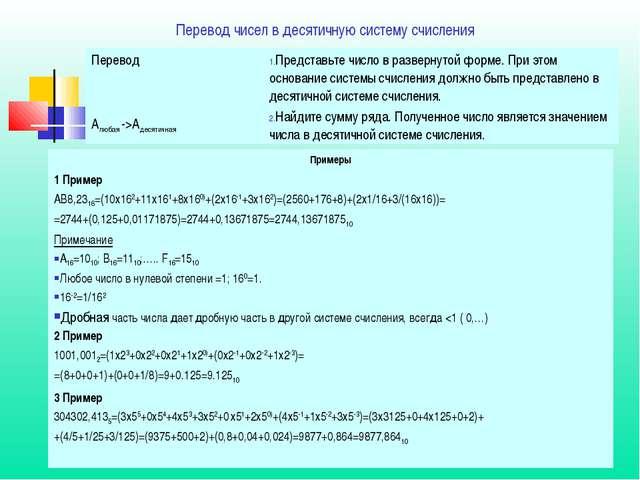 Перевод чисел в десятичную систему счисления Перевод Aлюбая ->AдесятичнаяПре...