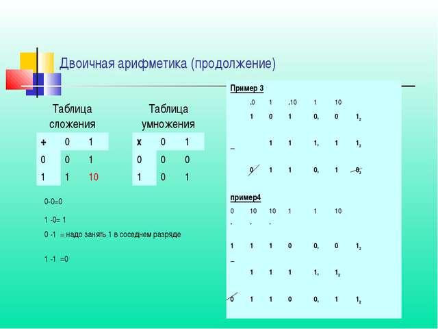 Двоичная арифметика (продолжение) Таблица сложенияТаблица умножения +01...