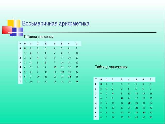Таблица сложения Восьмеричная арифметика Таблица умножения Х01234567...