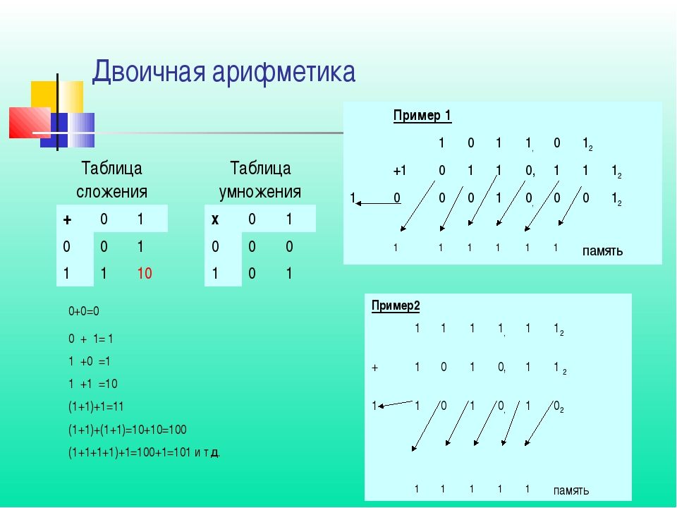 Двоичная арифметика Таблица сложенияТаблица умножения +01х01 001...