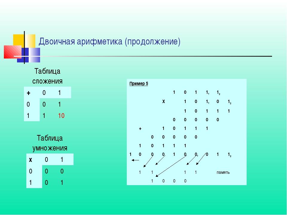 Двоичная арифметика (продолжение) Таблица сложения +01 001 1110 Та...