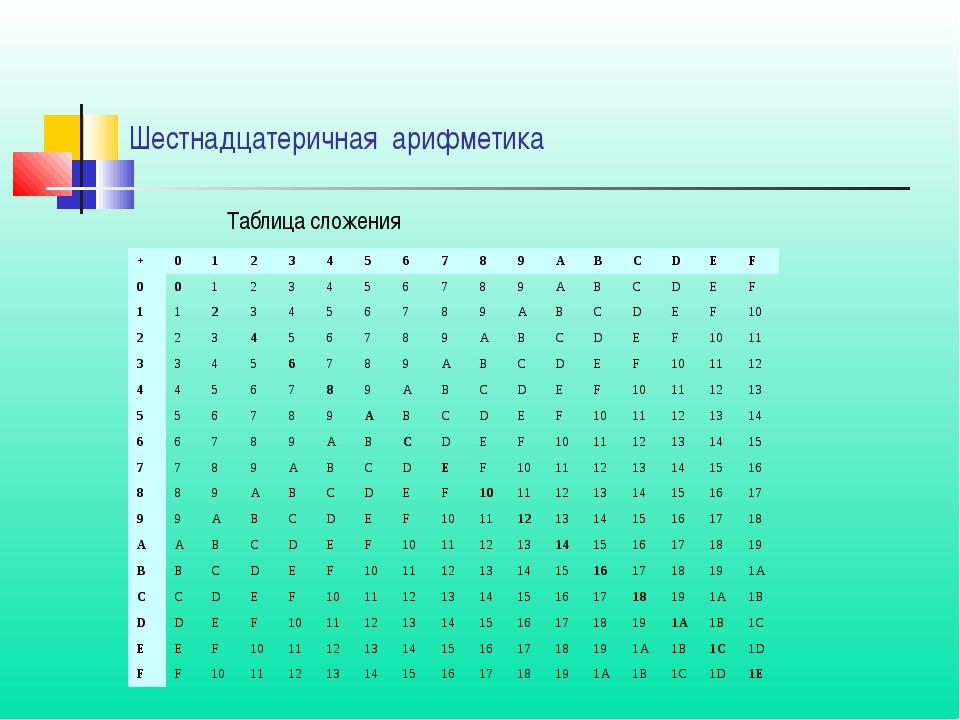 Таблица сложения Шестнадцатеричная арифметика +0123456789ABCDE...