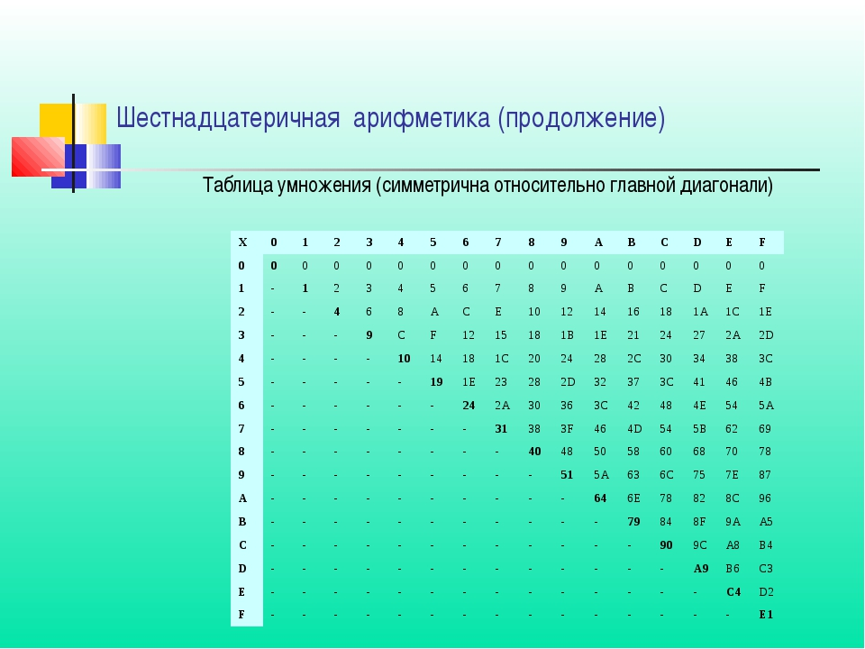 Таблица умножения (симметрична относительно главной диагонали) Шестнадцатерич...