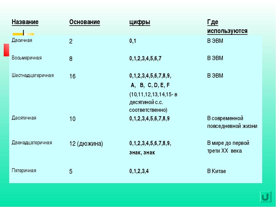 НазваниеОснованиецифрыГде используются Двоичная20,1В ЭВМ Восьмеричная8...
