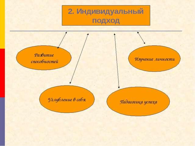 Углубление в себя Развитие способностей Педагогика успеха Изучение личности 2...