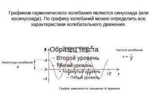 Графиком гармонического колебания является синусоида (или косинусоида). По гр