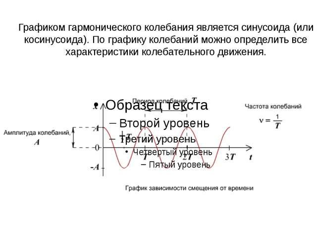 Графиком гармонического колебания является синусоида (или косинусоида). По гр...