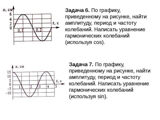 Задача 6. По графику, приведенному на рисунке, найти амплитуду, период и част...