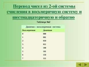 Перевод чисел из 2-ой системы счисления в восьмеричную систему и шестнадцатер