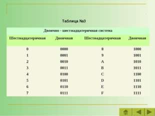 Таблица №3 Двоично - шестнадцатеричная система ШестнадцатеричнаяДвоичнаяШе