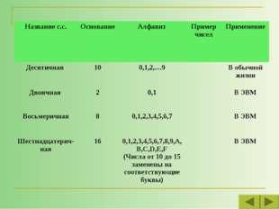 Название с.с.Основание АлфавитПример чиселПрименение Десятичная 100,1,2
