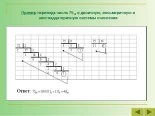 Пример перевода числа 7510 в двоичную, восьмеричную и шестнадцатеричную систе