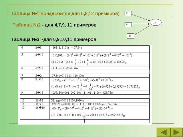 Таблица №1 понадобится для 5,8,12 примеров) Таблица №2 - для 4,7,9, 11 пример...