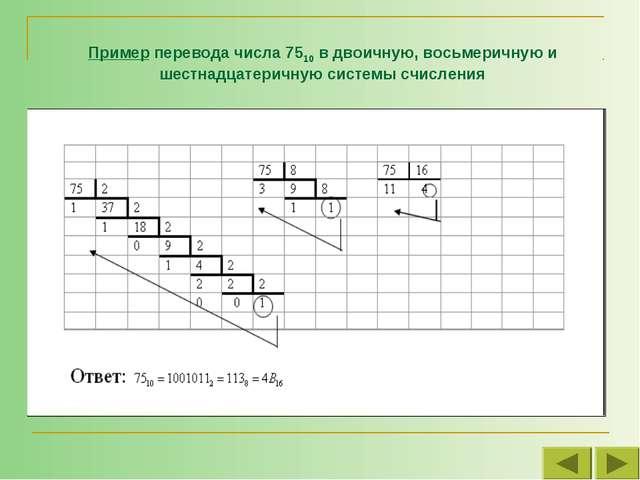 Пример перевода числа 7510 в двоичную, восьмеричную и шестнадцатеричную систе...