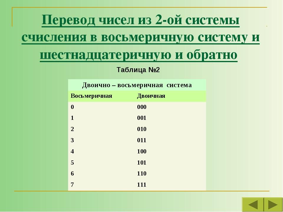 Перевод чисел из 2-ой системы счисления в восьмеричную систему и шестнадцатер...