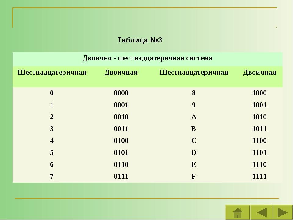 Таблица №3 Двоично - шестнадцатеричная система ШестнадцатеричнаяДвоичнаяШе...