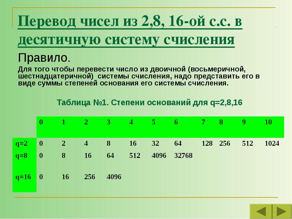 Перевод чисел из 2,8, 16-ой с.с. в десятичную систему счисления Правило. Для...