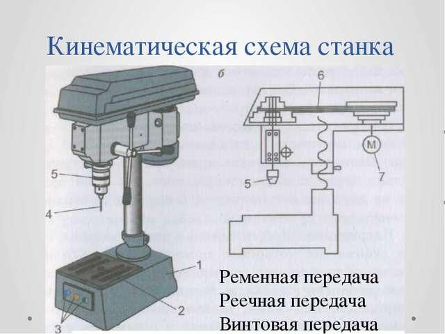 Кинематическая схема станка Ременная передача Реечная передача Винтовая перед...