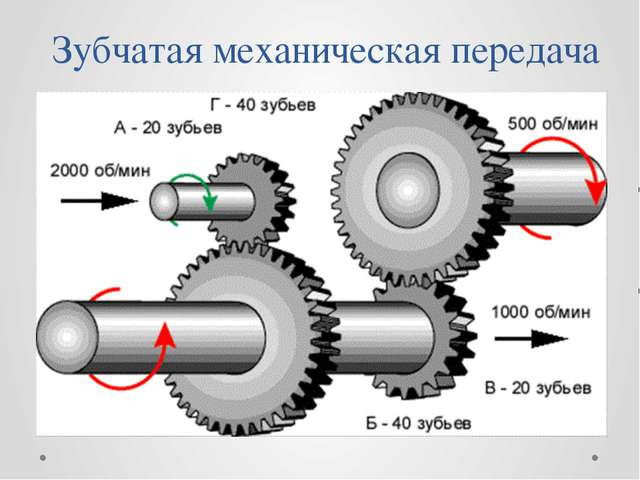 Зубчатая механическая передача