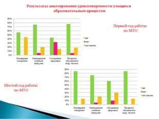 Результаты анкетирования удовлетворенности учащихся образовательным процессом