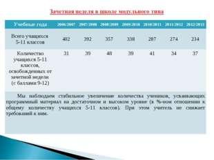 Учебные года2006/20072007/20082008/20092009/20102010/20112011/20122012
