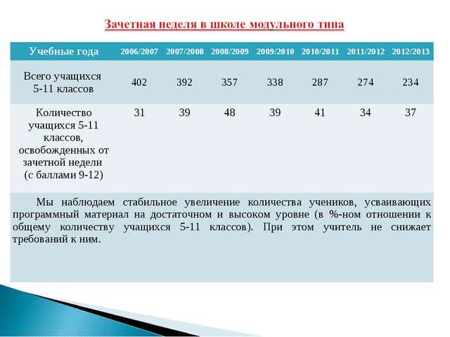 Учебные года2006/20072007/20082008/20092009/20102010/20112011/20122012...