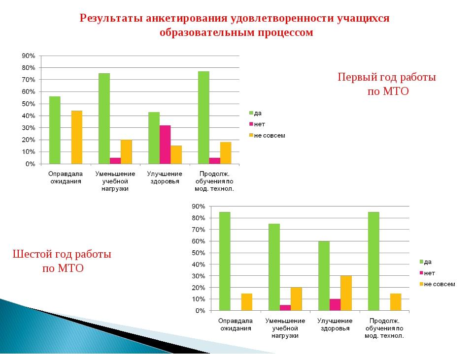 Результаты анкетирования удовлетворенности учащихся образовательным процессом...