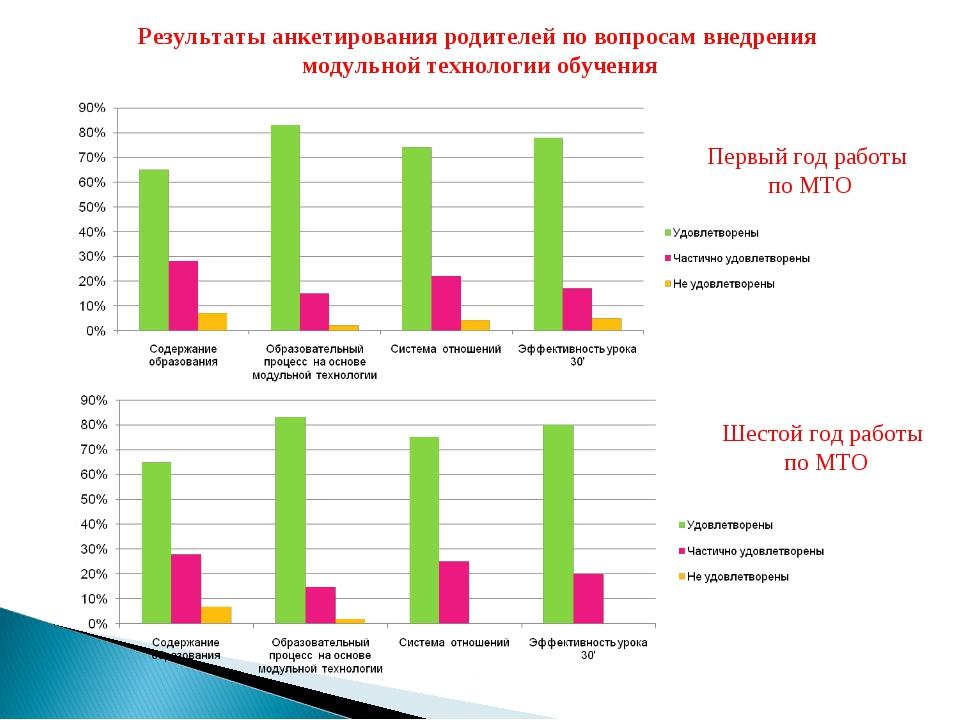 Результаты анкетирования родителей по вопросам внедрения модульной технологии...