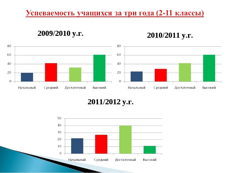 2010/2011 у.г. 2011/2012 у.г. 2009/2010 у.г.