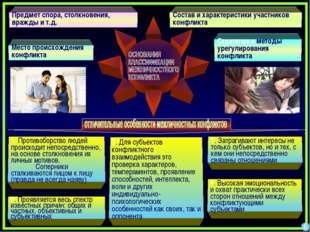 6 Предмет спора, столкновения, вражды и т.д. Состав и характеристики участник