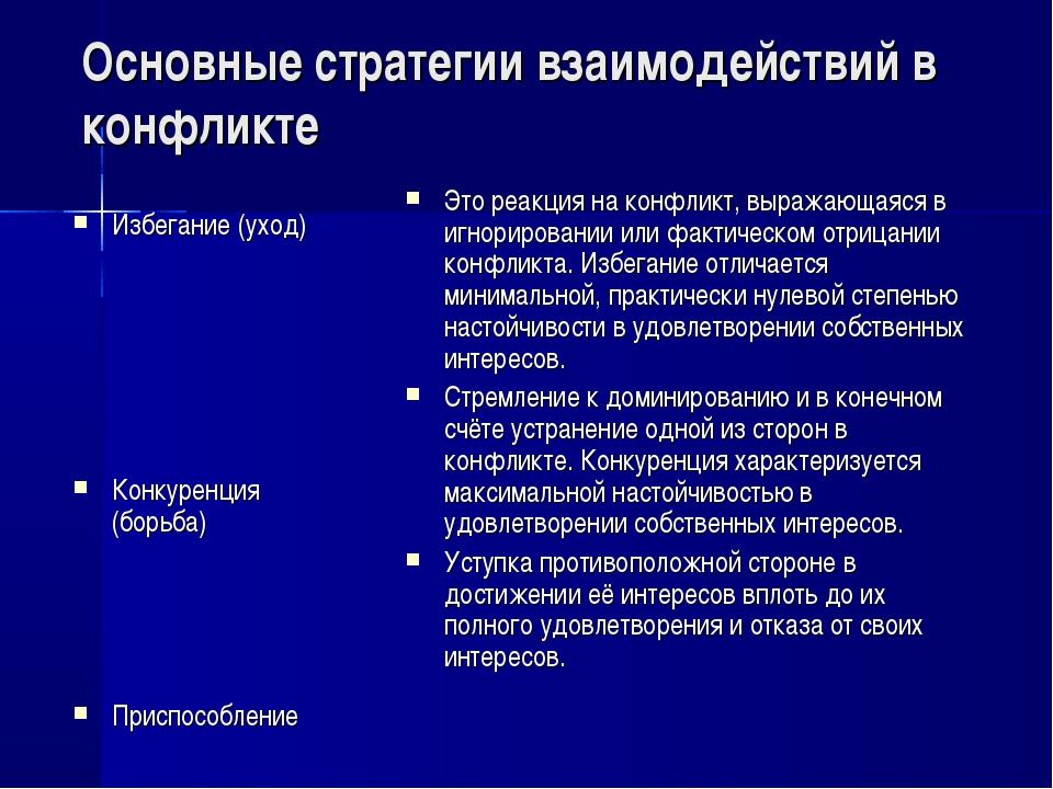 Основные стратегии взаимодействий в конфликте Избегание (уход) Конкуренция (б...