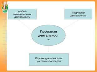Проектная деятельность Игровая деятельность с учителем -логопедом Творческая