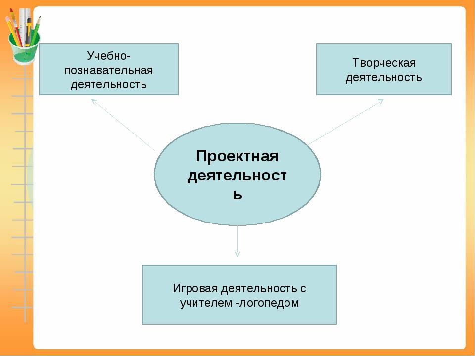 Проектная деятельность Игровая деятельность с учителем -логопедом Творческая...