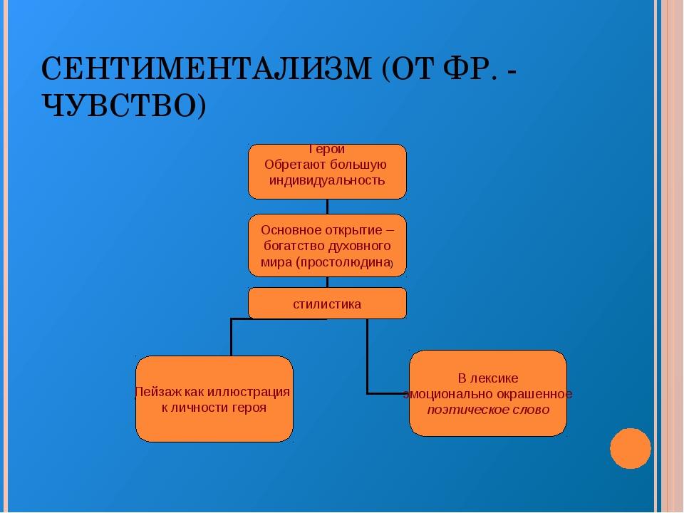 СЕНТИМЕНТАЛИЗМ (ОТ ФР. - ЧУВСТВО)