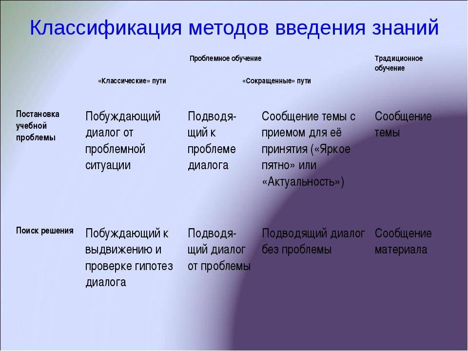 Классификация методов введения знаний Проблемное обучениеТрадиционное обуче...