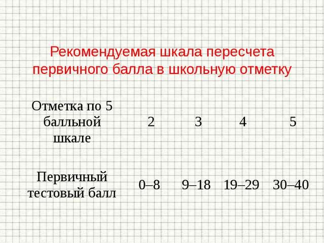 Рекомендуемая шкала пересчета первичного балла в школьную отметку Отметка по...