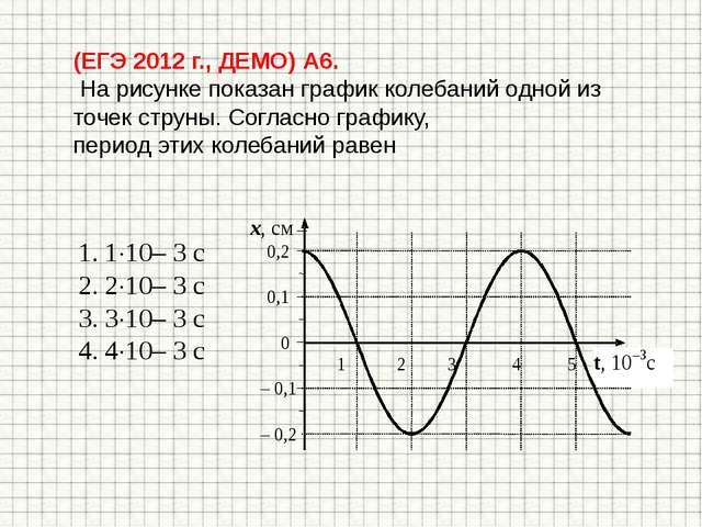 (ЕГЭ 2012 г., ДЕМО) А6. На рисунке показан график колебаний одной из точек ст...