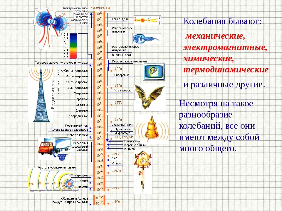 Колебания бывают: механические, электромагнитные, химические, термодинамическ...