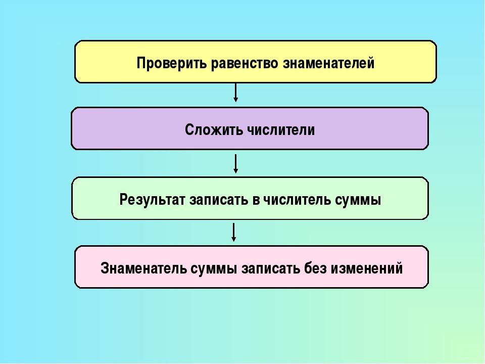 Проверить равенство знаменателей Результат записать в числитель суммы Знамена...