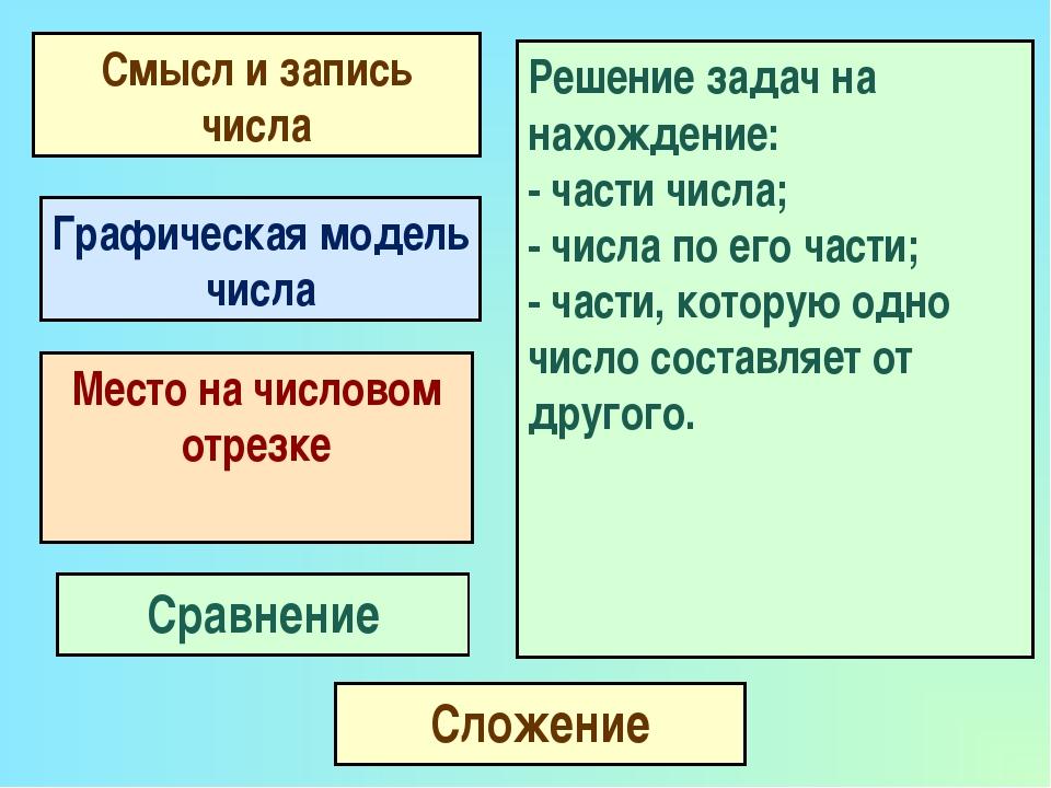 Сложение Смысл и запись числа Графическая модель числа Место на числовом отре...