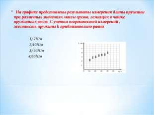 На графике представлены результаты измерения длины пружины при различных зн